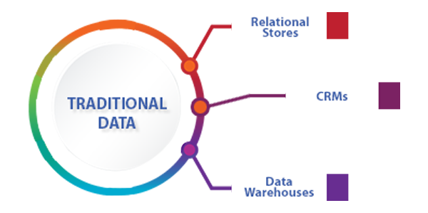 Artificial Intelligence and Big Data Analytics